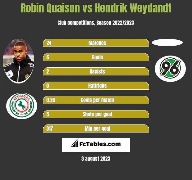Robin Quaison vs Hendrik Weydandt h2h player stats