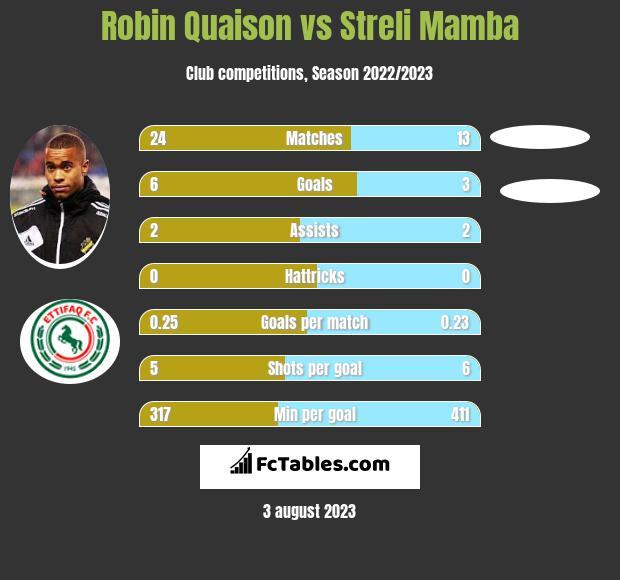 Robin Quaison vs Streli Mamba h2h player stats