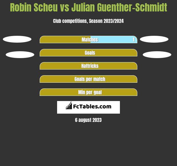Robin Scheu vs Julian Guenther-Schmidt h2h player stats