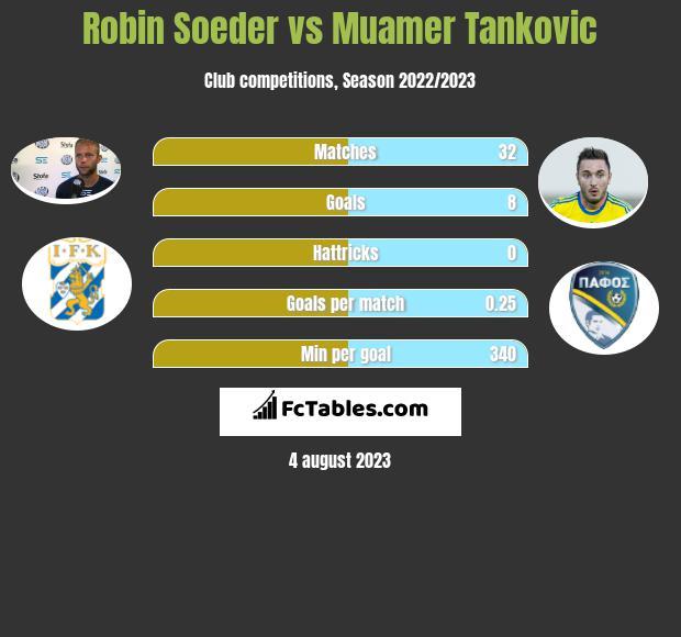 Robin Soeder vs Muamer Tankovic h2h player stats