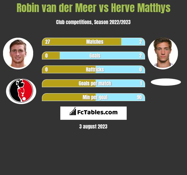 Robin van der Meer vs Herve Matthys infographic