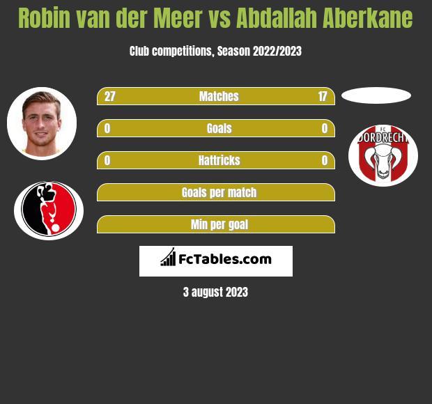 Robin van der Meer vs Abdallah Aberkane infographic