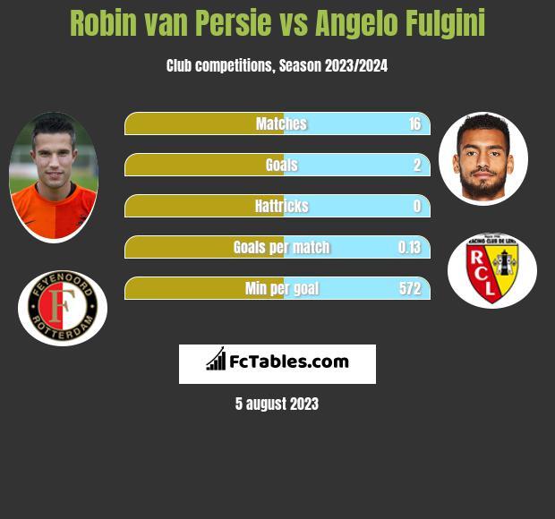 Robin van Persie vs Angelo Fulgini h2h player stats