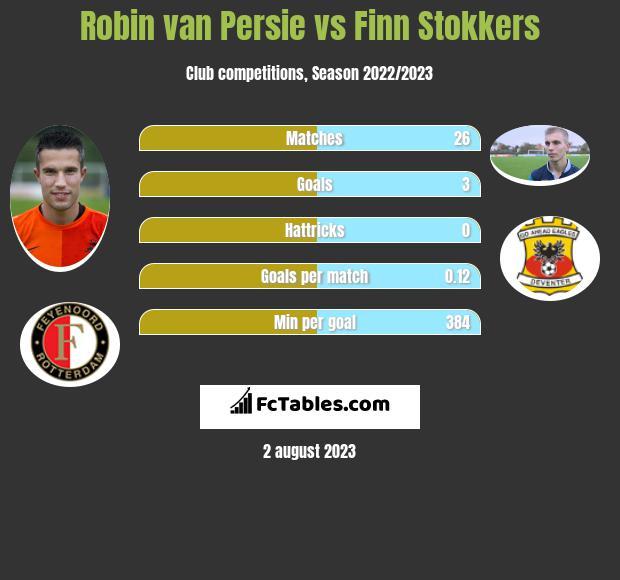 Robin van Persie vs Finn Stokkers h2h player stats