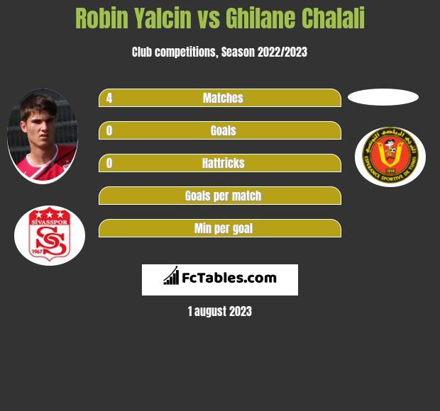 Robin Yalcin vs Ghilane Chalali infographic