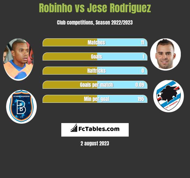 Robinho vs Jese Rodriguez infographic