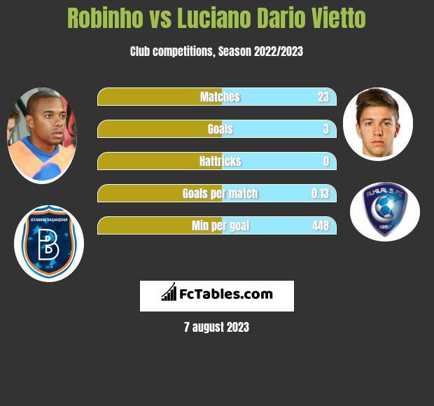 Robinho vs Luciano Vietto infographic