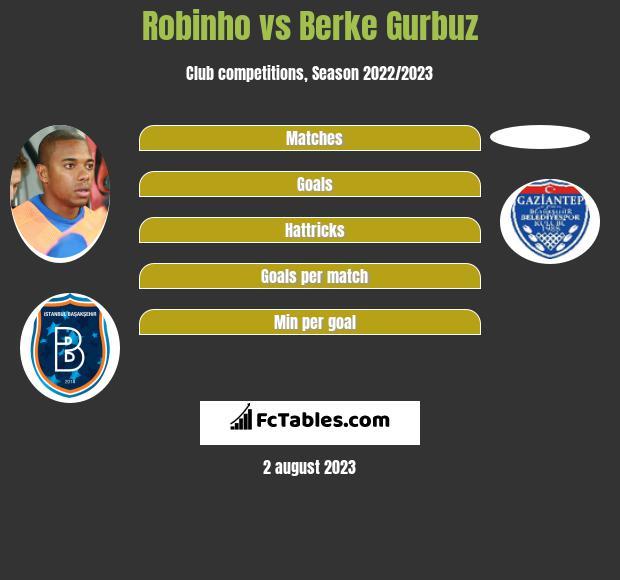 Robinho vs Berke Gurbuz infographic