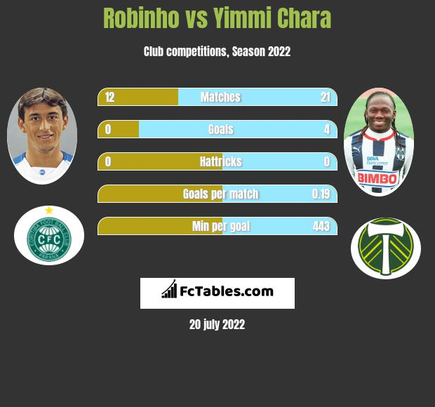 Robinho vs Yimmi Chara infographic