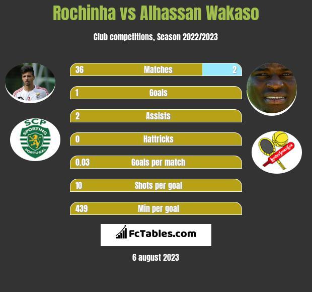Rochinha vs Alhassan Wakaso infographic
