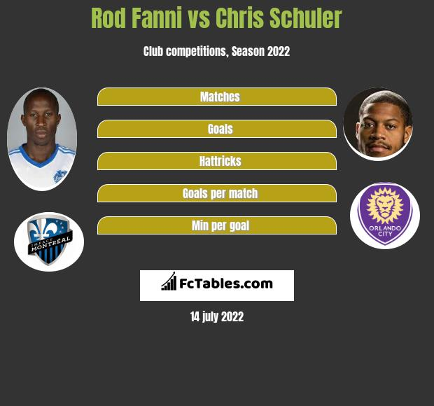 Rod Fanni vs Chris Schuler infographic