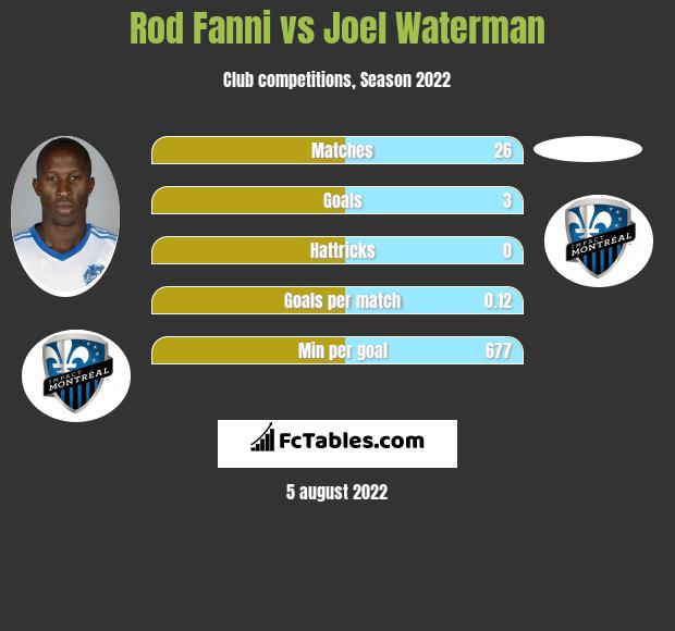 Rod Fanni infographic statistics for Impact De Montreal