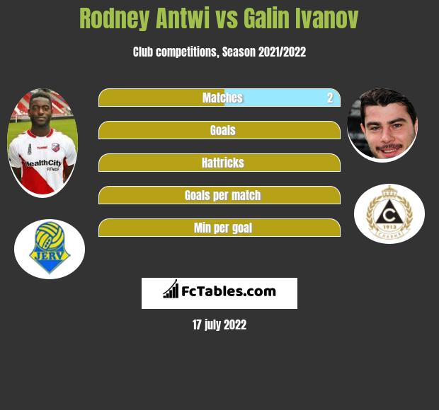 Rodney Antwi vs Galin Ivanov h2h player stats