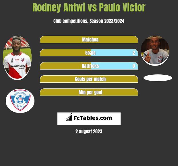 Rodney Antwi vs Paulo Victor h2h player stats