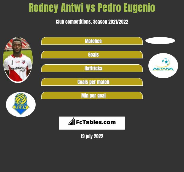 Rodney Antwi vs Pedro Eugenio h2h player stats