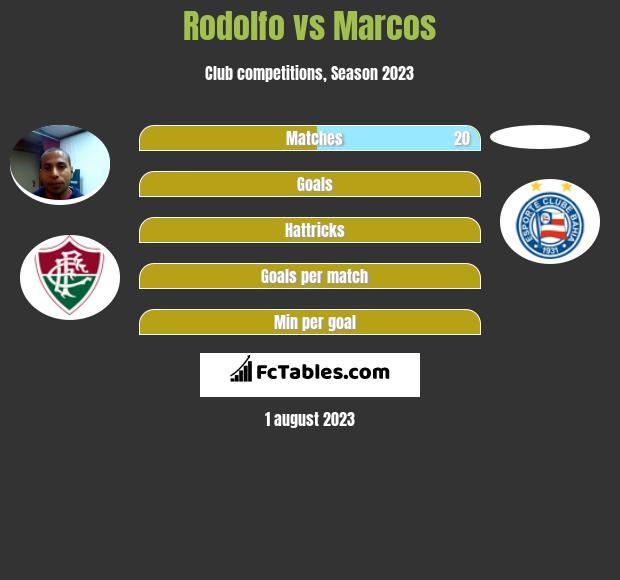 Rodolfo vs Marcos infographic