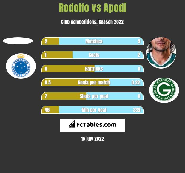 Rodolfo vs Apodi h2h player stats