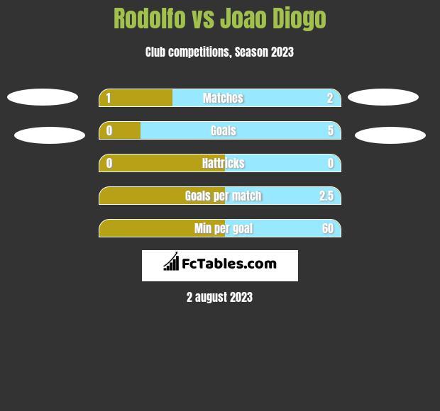 Rodolfo vs Joao Diogo h2h player stats