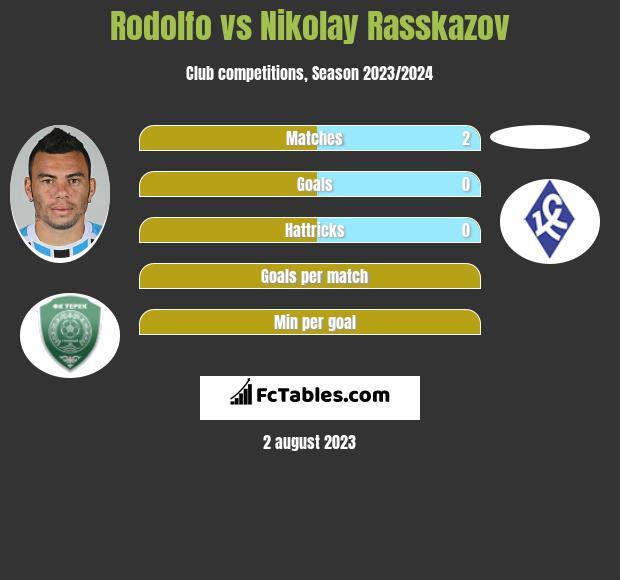 Rodolfo vs Nikolay Rasskazov infographic