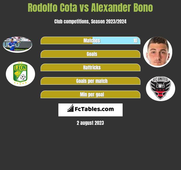 Rodolfo Cota vs Alexander Bono infographic