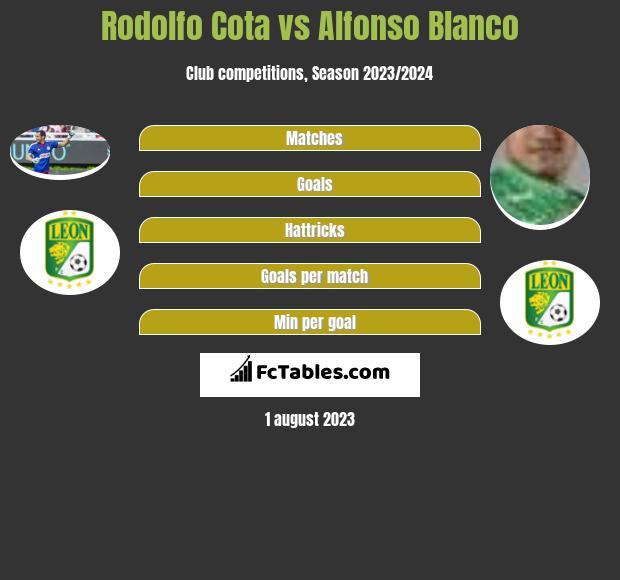 Rodolfo Cota vs Alfonso Blanco infographic