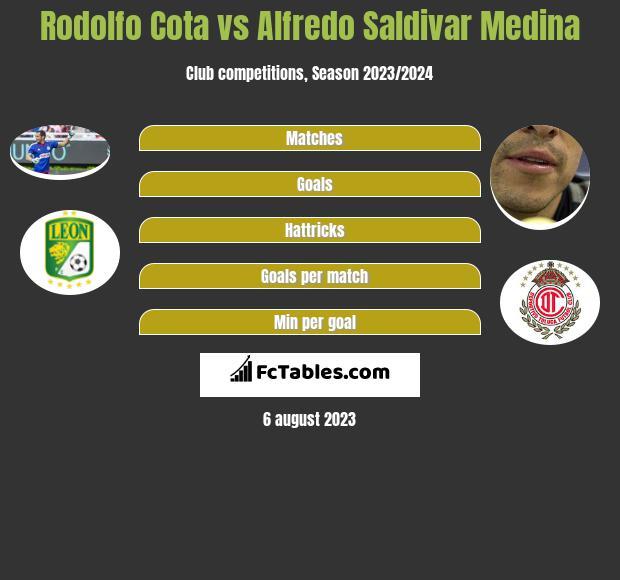Rodolfo Cota vs Alfredo Saldivar Medina infographic
