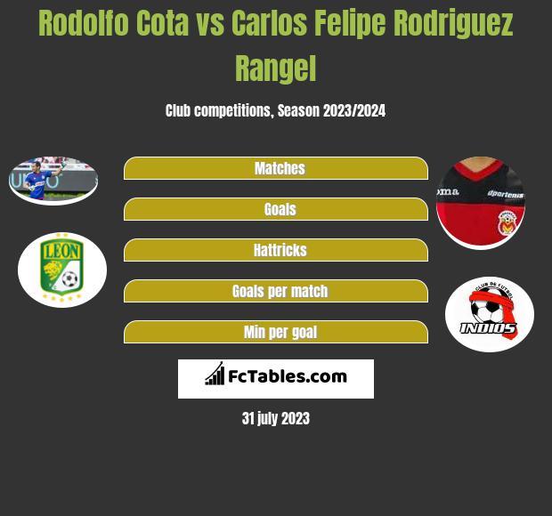 Rodolfo Cota vs Carlos Felipe Rodriguez Rangel infographic