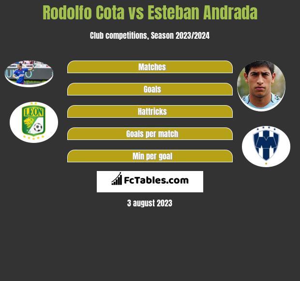 Rodolfo Cota vs Esteban Andrada infographic