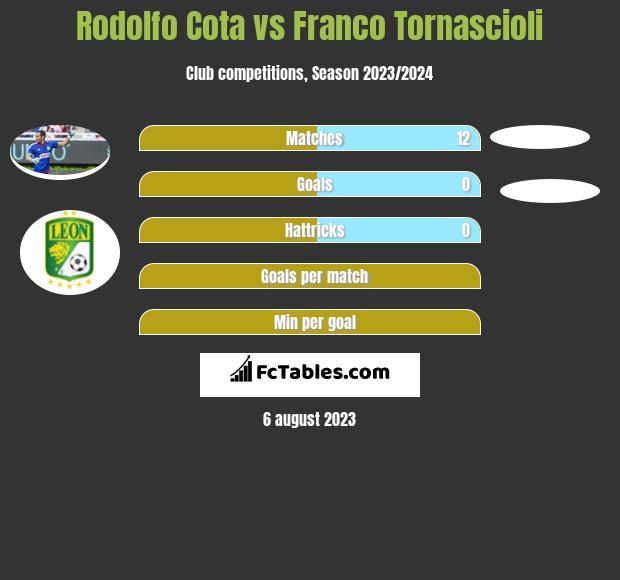 Rodolfo Cota vs Franco Tornascioli infographic