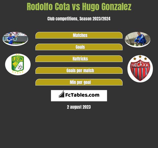 Rodolfo Cota vs Hugo Gonzalez infographic