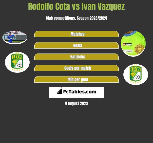 Rodolfo Cota vs Ivan Vazquez infographic