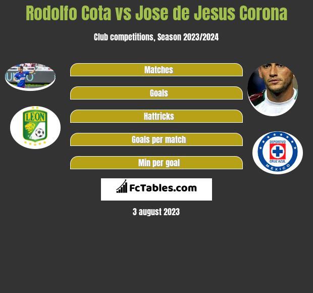Rodolfo Cota vs Jose de Jesus Corona infographic