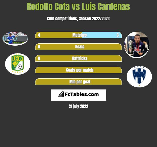 Rodolfo Cota vs Luis Cardenas infographic