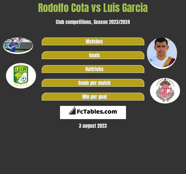 Rodolfo Cota vs Luis Garcia infographic