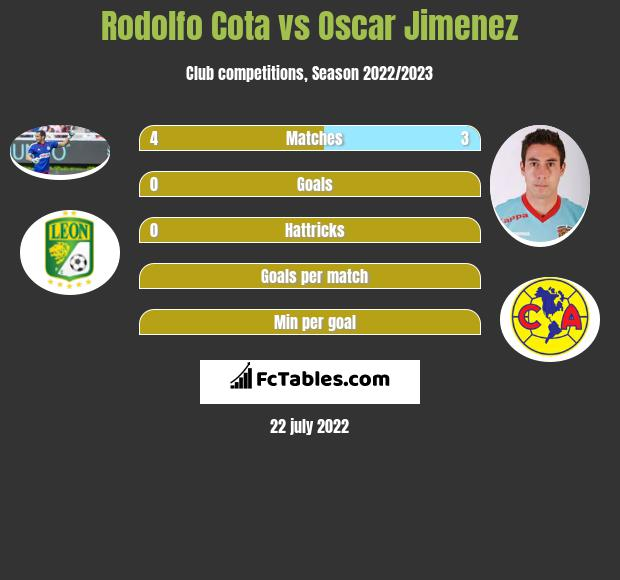 Rodolfo Cota vs Oscar Jimenez infographic