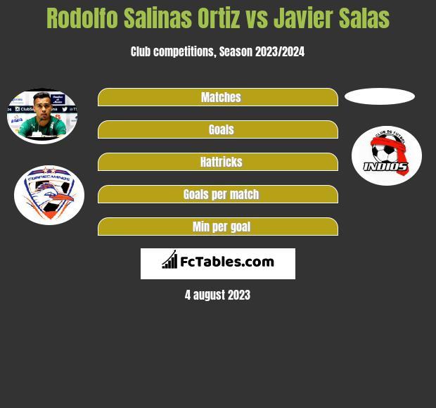 Rodolfo Salinas Ortiz vs Javier Salas infographic