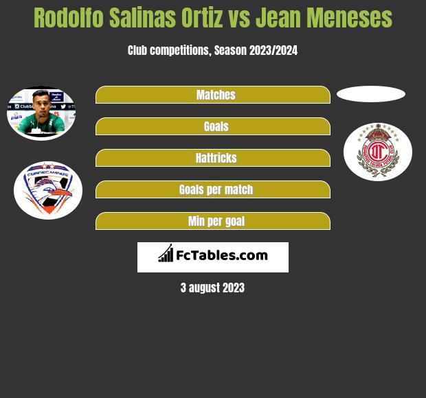 Rodolfo Salinas Ortiz vs Jean Meneses infographic