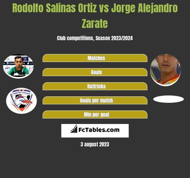 Rodolfo Salinas Ortiz vs Jorge Alejandro Zarate infographic