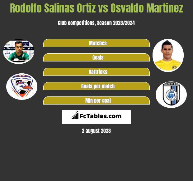 Rodolfo Salinas Ortiz vs Osvaldo Martinez infographic