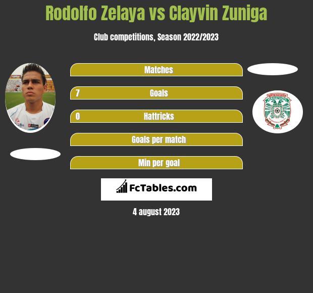 Rodolfo Zelaya vs Clayvin Zuniga h2h player stats