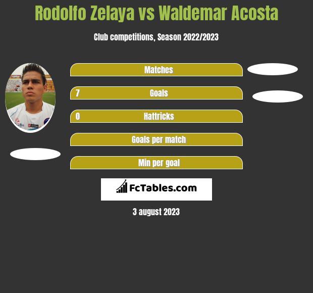 Rodolfo Zelaya vs Waldemar Acosta h2h player stats