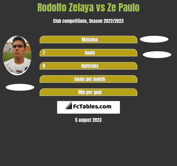 Rodolfo Zelaya vs Ze Paulo h2h player stats