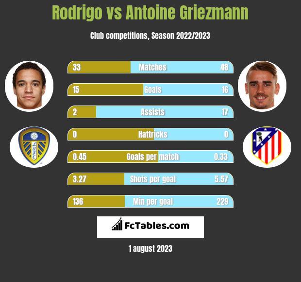 Rodrigo vs Antoine Griezmann infographic