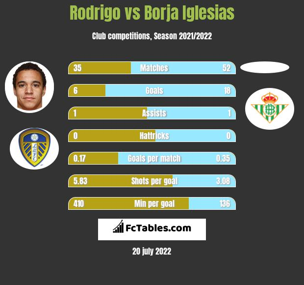 Rodrigo vs Borja Iglesias infographic