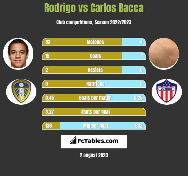 Rodrigo vs Carlos Bacca h2h player stats
