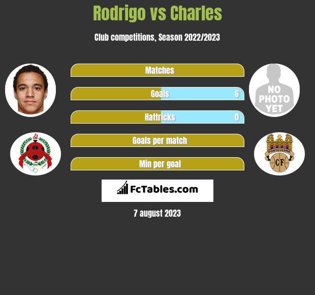 Rodrigo vs Charles infographic
