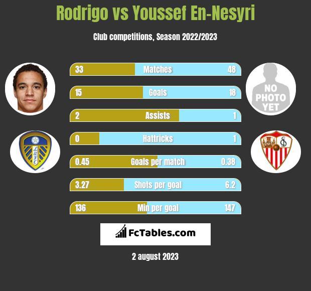 Rodrigo vs Youssef En-Nesyri h2h player stats