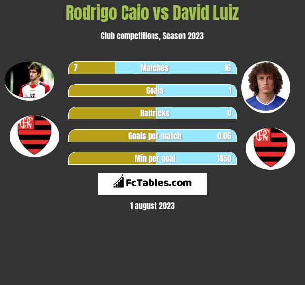 Rodrigo Caio vs David Luiz infographic