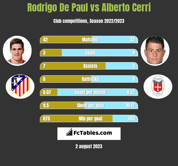 Rodrigo De Paul vs Alberto Cerri infographic