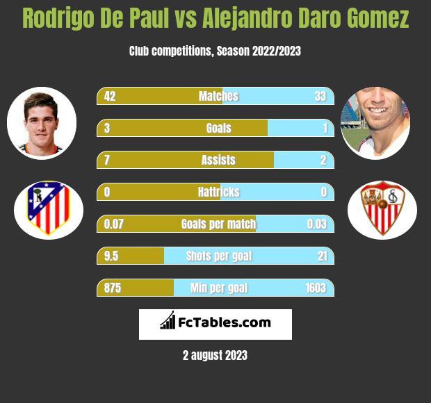 Rodrigo De Paul vs Alejandro Daro Gomez h2h player stats